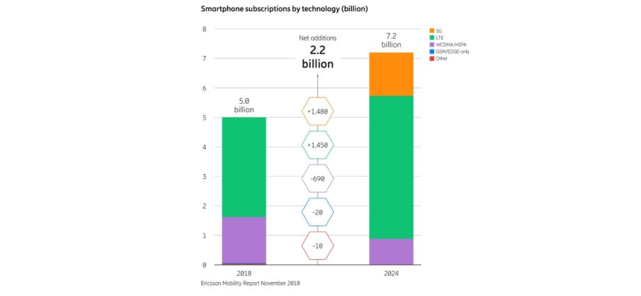 smartphone subscriptions by technology 2024