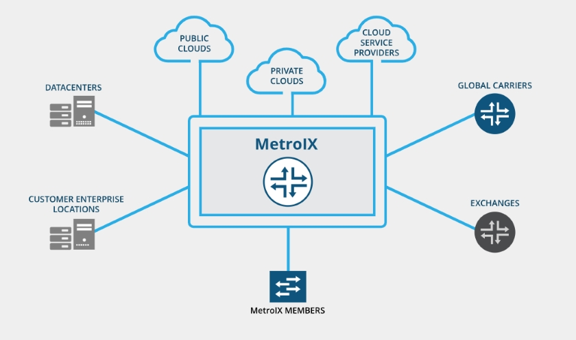 MetroIX Metro Optic private network
