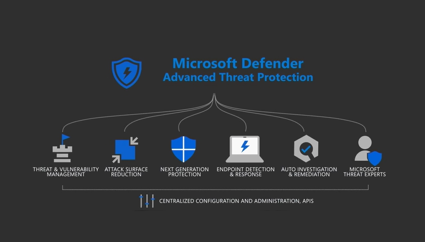 Microsoft Defender Advanced Threat Protection