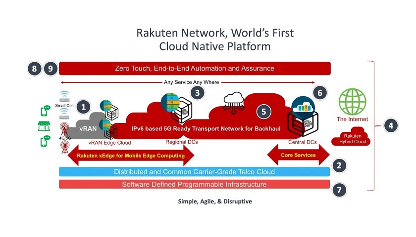 Rakuten cloud