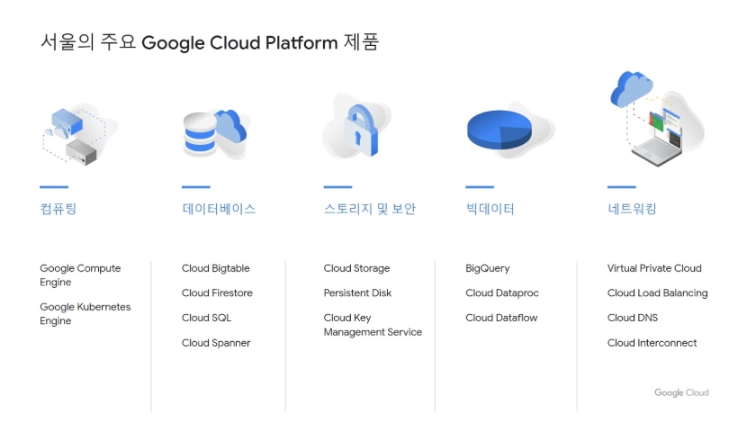 google cloud platform korea
