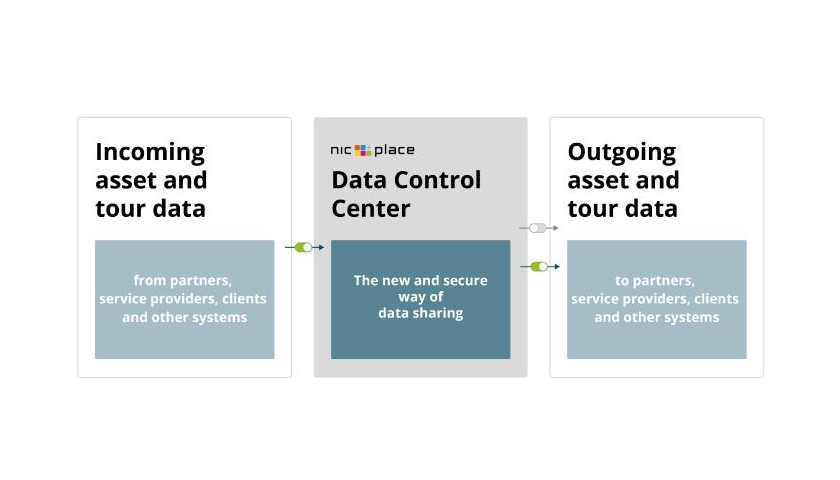 Data Control Center