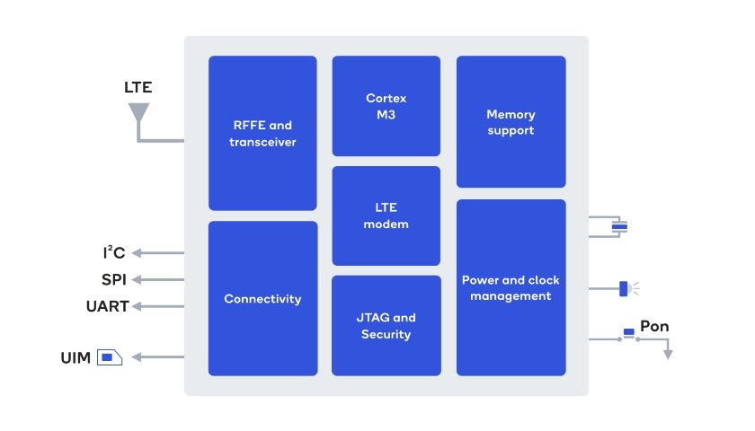 Qualcomm 212 LTE Modem Block Diagram