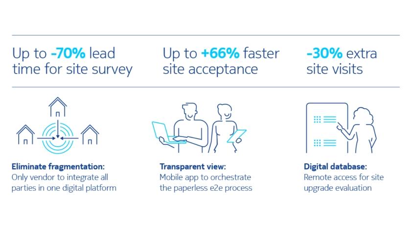 Nokia Digital deployment services