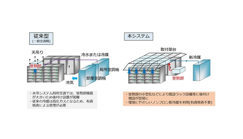 data center cooling system