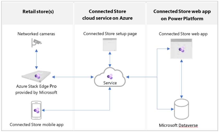 Dynamics 365 Connected Store