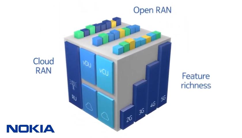 Nokia 5G Open RAN