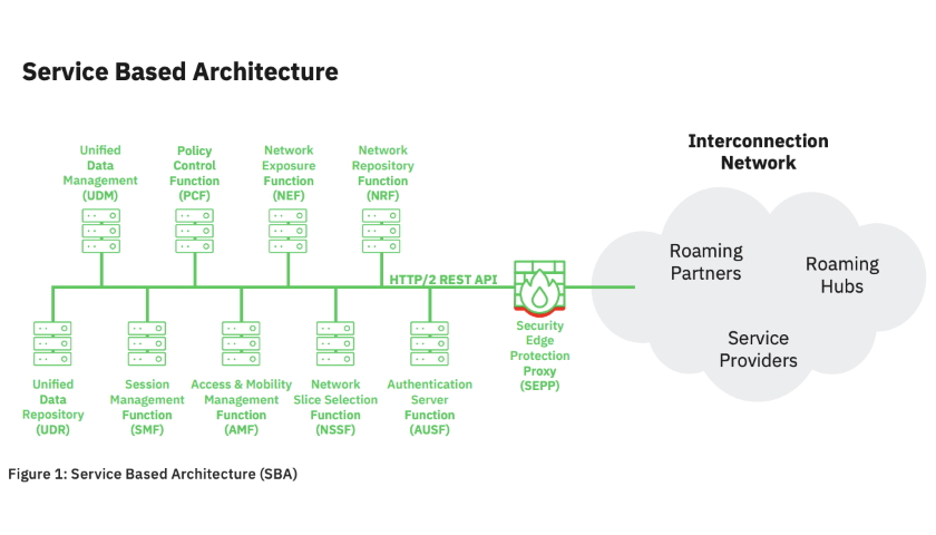 5G service based architecture