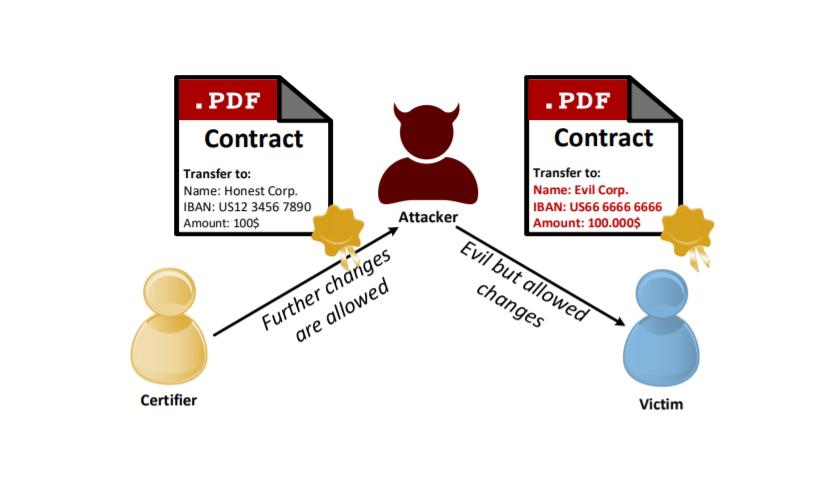 PDF Feature Certified security