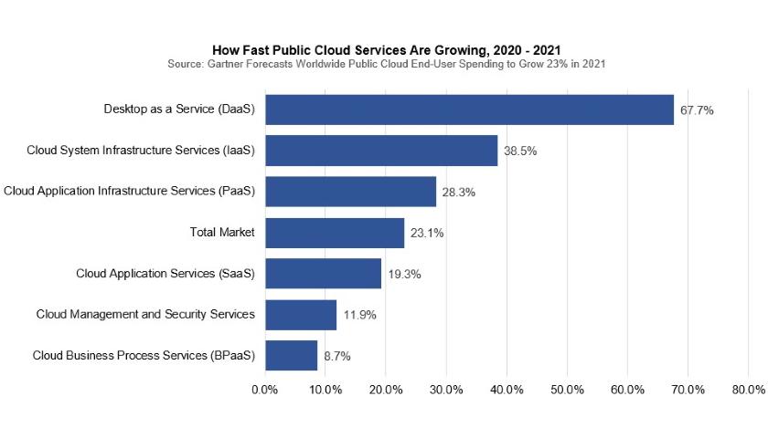 public cloud services gartner