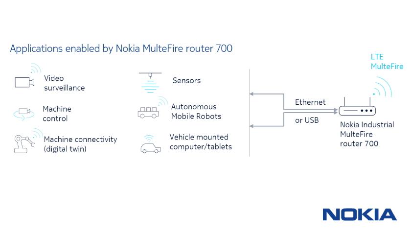 Nokia MulteFire