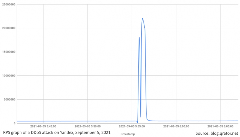 RPS graph of a DDoS attack on Yandex, September 5, 2021